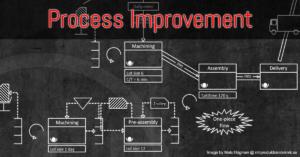 Processvård
